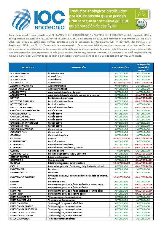 Listado ECO y NOP